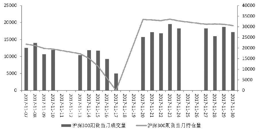 综合分析,三大期指总成交和总持仓均下降,表明市场交投氛围减弱,资金流出期指市场。从净持仓来看,三大期指多空主力双方均减仓,IF和IH合约多头减仓幅度高于空头减仓幅度,表明IF、IH合约多头信心仍显不足,预计IF、IH合约短期偏弱振荡。IC合约空头减仓幅度高于多头,表明空头主动止盈离场,IC合约下跌动能有所减弱,预计IC合约短期转向振荡。 (作者单位:福能期货)