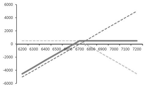 由於��恫呗跃哂休^高的�定性,在控制�L�U的同�r能�i定�A期收益,我��也可以���恫呗赃\用於大宗商品�Q易的套期保值交易��中。