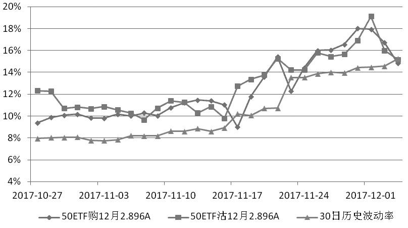 图为12月平值期权隐含波动率走势