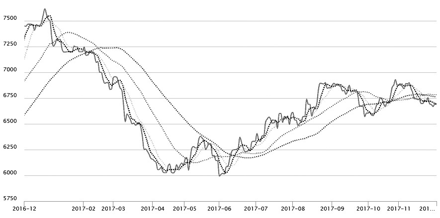 图为国内进口四级菜油(全国平均)价格