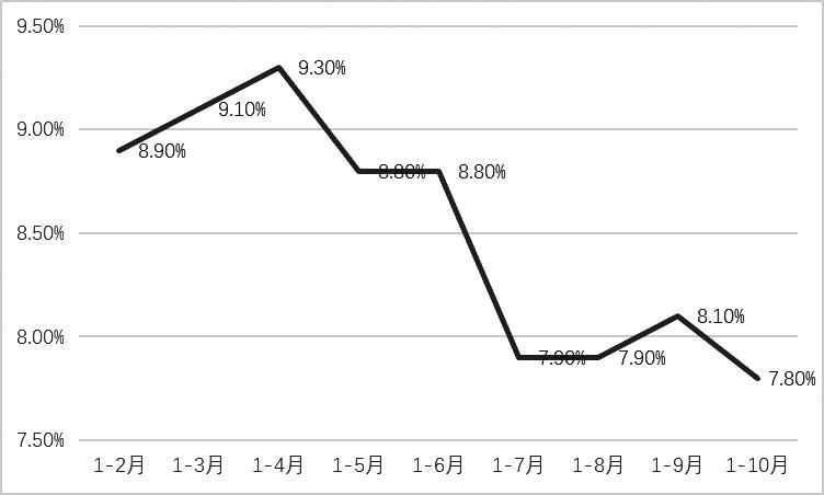 图为房地产开发投资增速累计值