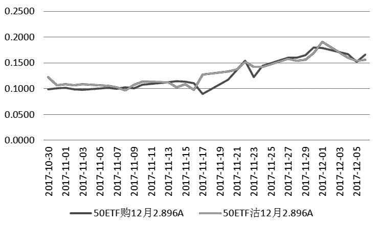 图为12月2.896A期权合约的隐含波动率变动