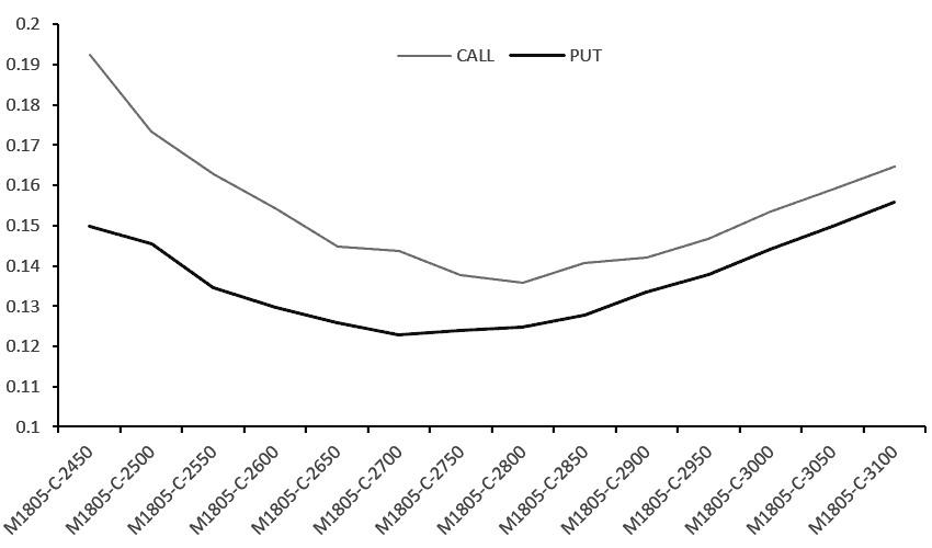 图为豆粕看涨期权与看跌期权隐含波动率曲线大商所豆粕1月期权合约12月7日到期,投资者可以考虑逐步将头寸转移至5月合约。同时,当前隐含波动率正处于回升过程中,加之12月USDA月度供需报告即将出炉,操作上可以考虑在5月期权合约上买入跨式组合,布局看多波动率的头寸。