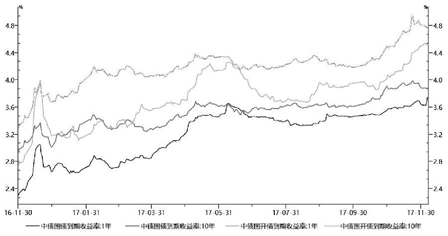 图为国债及国开债收益率(%)