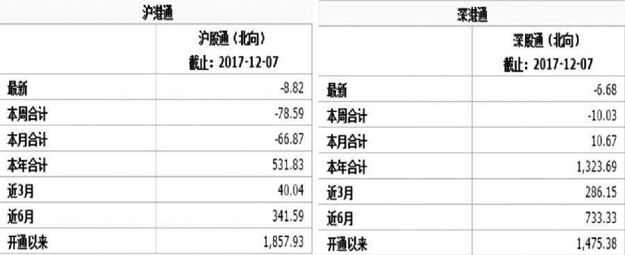 图为沪股通资金(亿元)