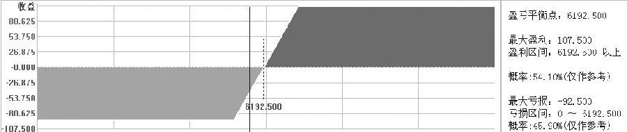 图为买SR805C6100、卖SR805C6300策略盈亏平衡变化情况