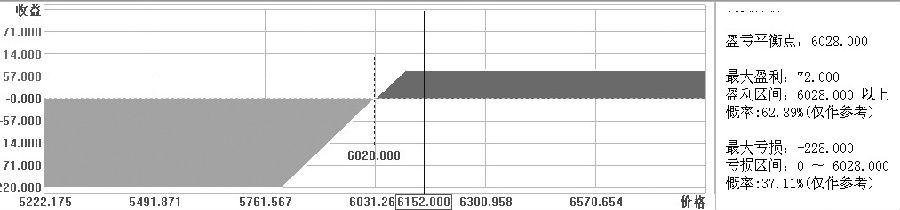 图为卖SR805P6100、买SR805P5800策略盈亏平衡变化情况