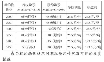 表为标的物价格不同期权履约情况及可能的投资损益