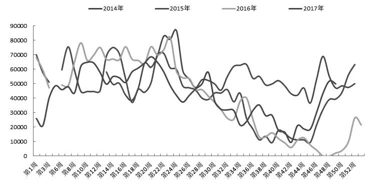 天气炒作行情通常来去忽悠。上周以来,郑州菜粕期货冲高回落,波幅较大。展望后市,随着南美大豆产区降雨增多,生长逐渐正常,天气炒作难以持续,加之国内菜粕供应增加,需求走软,菜粕期货有望继续回落。