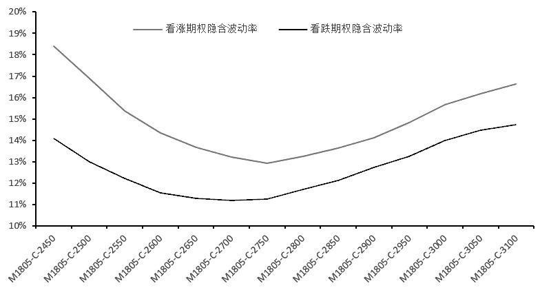 图为豆粕看涨期权与看跌期权隐含波动率曲线对比