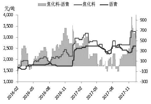 沥青 未来价格重心将继续上移
