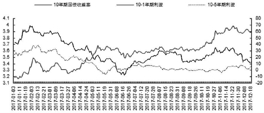 综上所述,中长期而言,在收益率上行预期一致的背景下,把握阶段性的节奏和主要影响因素将继续成为明年的主旋律。对于年底前的期债市场而言,短期振荡格局仍未改变,应谨慎关注。