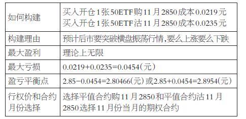 盈亏效果见下表,可以看出,上证50ETF从11月6日的收盘价2.843元,涨到到期日11月22日收盘价3.067元,向上突破上涨7.88%,而买入跨式期权策略一组盈利0.1710元,收益率为376.6%,盈利相当可观。