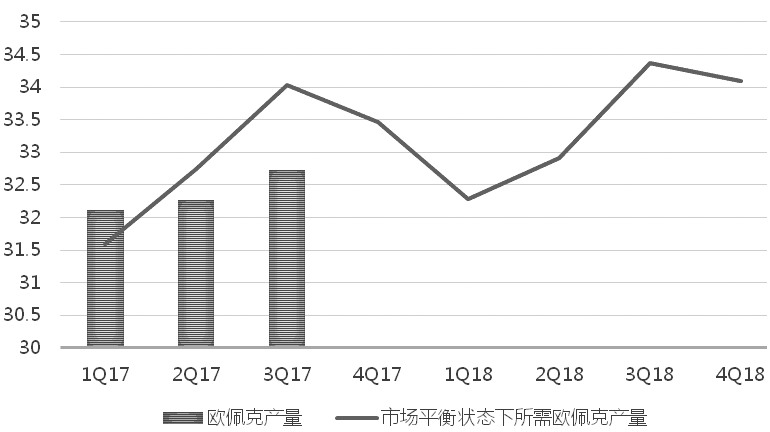 欧佩克自去年年底实施减产计划以来,执行力度较好。数据显示,截至今年10月,参与减产的11个国家平均减产执行率高达88%。同时,经过一年的减产,市场对欧佩克明年继续维持减产执行率的信心也已增强。随着欧佩克减产继续延长至2018年年底,原油市场将加速供需平衡。