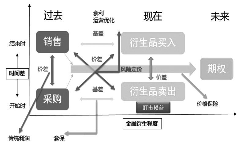 图 2为企业利用衍生品进行价格风险管理模型