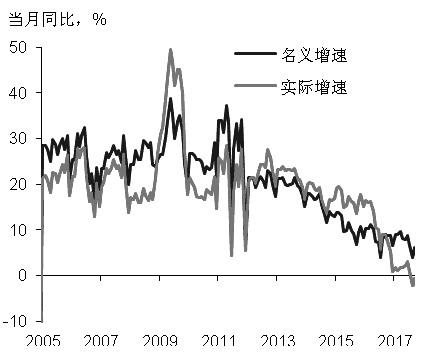 图为固定资产同比增速(月度同比)