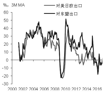 图为中国对主要经济体出口规模