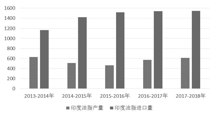 """2018年油脂""""三兄弟"""" 或""""分道扬镳"""""""