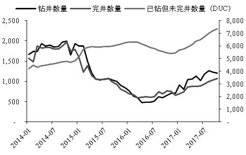 图为WTI与Brent、Oman价差(单位:美元/桶)