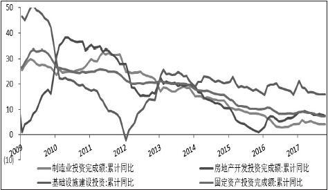 图为基建、地产、制造业投资增速(单位:%)