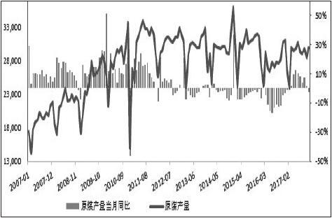 图为我国煤炭产量及增速(单位:万吨,%)