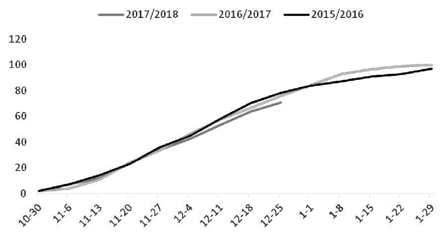 当前,利空因素边际效果减弱,利多因素继续发酵,市场天平开始向多方倾斜。因此,1月份美豆将面临较强支撑,易涨难跌。