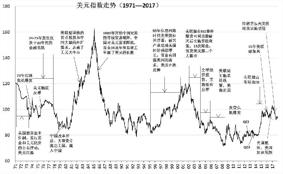 中国经济韧性较强 2018年增速或放缓