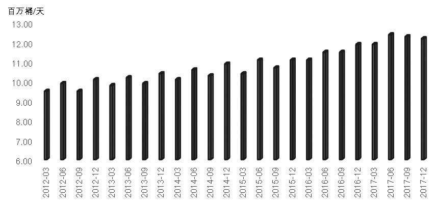 图为中国原油需求
