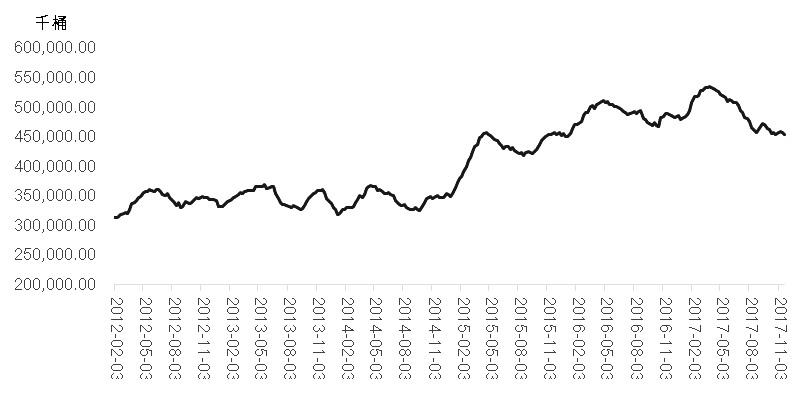 图为EIA商业原油库存