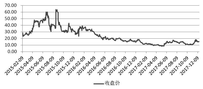 图为IVX指数走势
