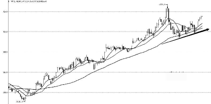 IF主力合约目前在向前期高点运行。从K线走势看,中小阳线居多,比前一波上涨力度有所减弱,在前期高点附近或受到压制。趋势指标均线系统重新开始多头排列,MACD指标在回落至零轴后重新上行。布林带指标收口由小变大,呈横向运行。综合分析,目前IF主力合约在前高点与回调低点之间振荡收敛的可能性较大。