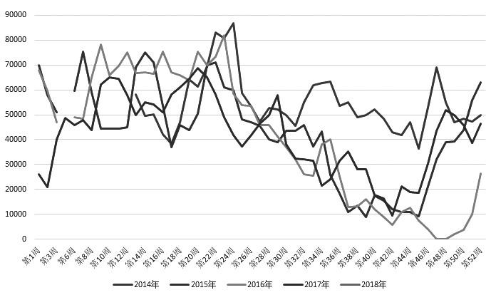 图为近5年来两广、福建地区油厂菜粕周度库存 (单位:吨)