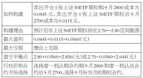 从盈亏效果表可以看出,上证50ETF期权从8月29日的收盘价2.789元跌到到期日9月27日收盘价2.711元,下跌幅度为2.80%。然而,卖出宽跨式期权策略一组盈利0.0558元,算上卖出开仓大概占用保证金9000元,则该策略收益率为558÷9000=6.2%。本次的数据标的没有突破我们预期的区间,两张期权合约都没有价值,都变成了废纸,所以不用平仓,节省平仓手续费。