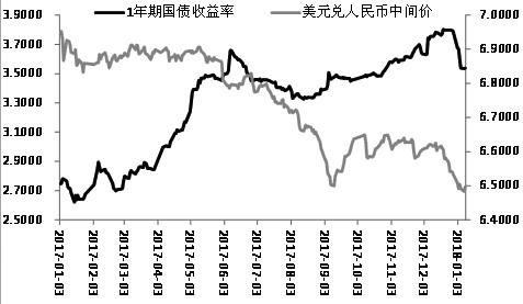 �D��1年期����收益率�c美元�度嗣��R率走��