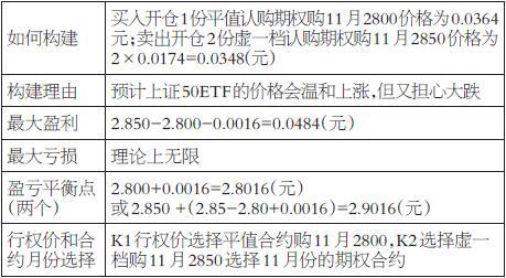 从盈亏效果表可以看出,上证50ETF从10月25日的收盘价2.802元,上涨到11月6日收盘价2.843元,上涨幅度为1.46%。认购正向比率价差策略一组盈利0.0090元,算上卖出开仓大概占用初始保证金0.4500元,则该策略收益率为0.0090÷(-0.0016+0.4500)=2.0%。到11月15日收盘价为2.901元,上涨3.53%,而认购正向比率价差策略一组亏损0.0066元。