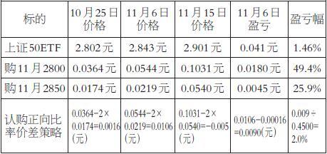 在11月6日时,上证50ETF价格为2.843元,本应获得接近最大盈利0.0484元的,但是盈利只有0.0090元。出现这样的差别是因为期权合约还没有到期,所以期权的静态理论收益跟实际的动态收益出现了偏差,进一步说明期权的静态收益图跟动态收益不一样。