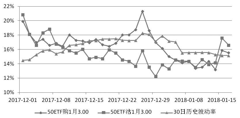 图为1月平值期权隐含波动率走势
