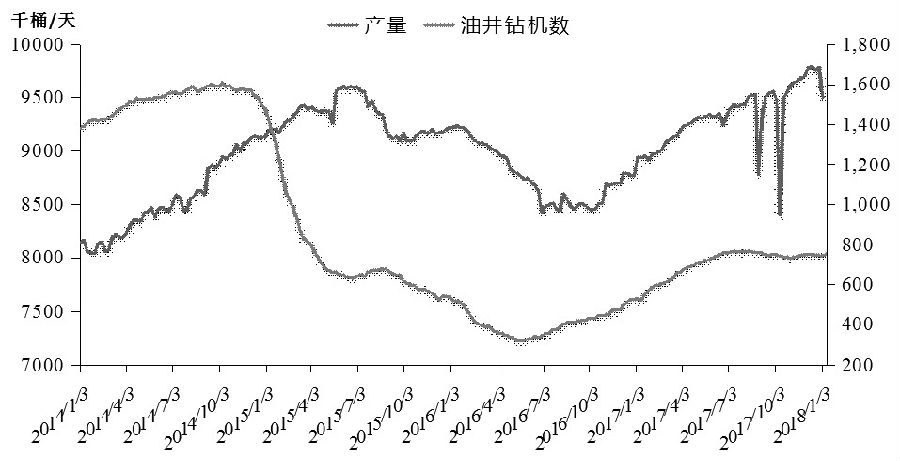 图为美国原油产量(单位:千桶/天)