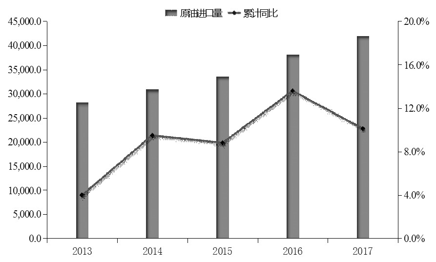 图为中国原油进口量(单位:万吨)