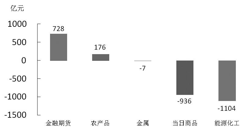 期货市场每日资金变动(1月17日)