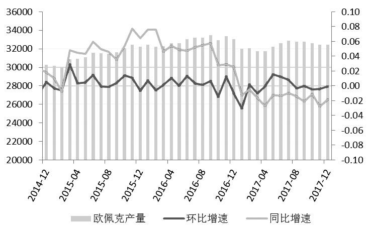 图为OPEC产量(千桶/天)
