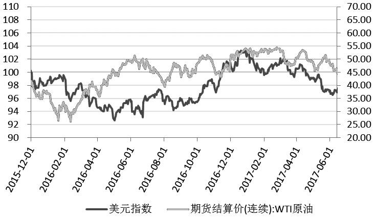 图为美元指数与WTI价格(2015年12月―2017年11月)