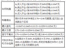 从盈亏效果表可以看出,上证50ETF从8月29日的收盘价2.789元,跌到到期日9月27日收盘价2.711元,跌幅为2.80%,而铁鹰式价差策略一组的盈利为0.0254元,算上卖出开仓占用的保证金9000元,该策略收益率为254/9000,即2.82%。本次的数据标的没有突破预期的区间,所以四张期权合约都没有价值,全变成了废纸,所以不用平仓,节省了平仓手续费。