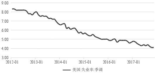 图为美国失业率季调(月数据)