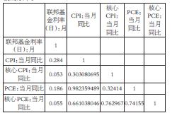 表为2012年年初至2017年10月各项指标相关性