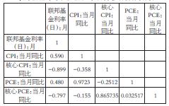 表为2016年年初至2017年10月各项指标相关性