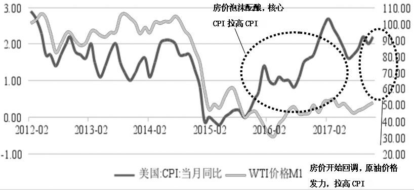 图为2012年至2017年CPI月同比与WTI原油期货月平均价格走势