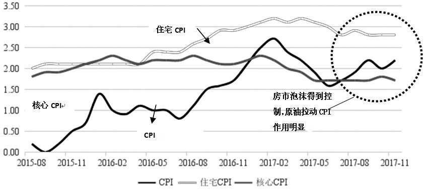图为CPI、住宅CPI和核心CPI走势