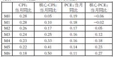 表为2012年1月至2017年10月的四大指标与联邦基准利率相关性传导