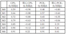 表为2016年1月至2017年10月的四大指标与联邦基准利率相关性传导